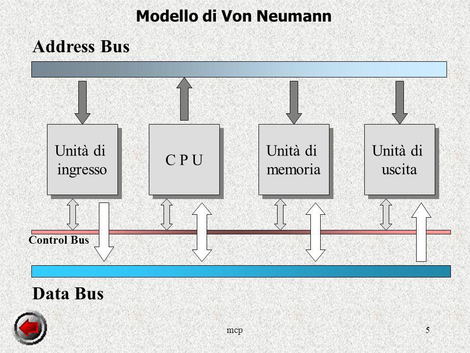 mcp5 Address Bus C P U Unità di memoria Unità di memoria Unità di uscita Unità di uscita Unità di ingresso Unità di ingresso Data Bus Control Bus Modello di Von Neumann