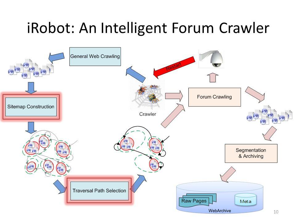 iRobot: An Intelligent Forum Crawler 10