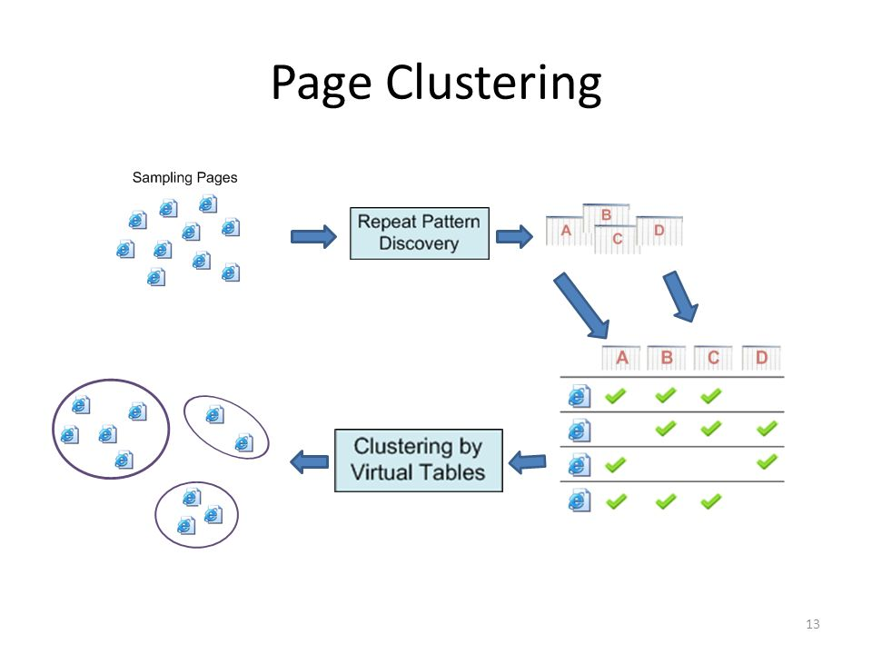 Page Clustering 13