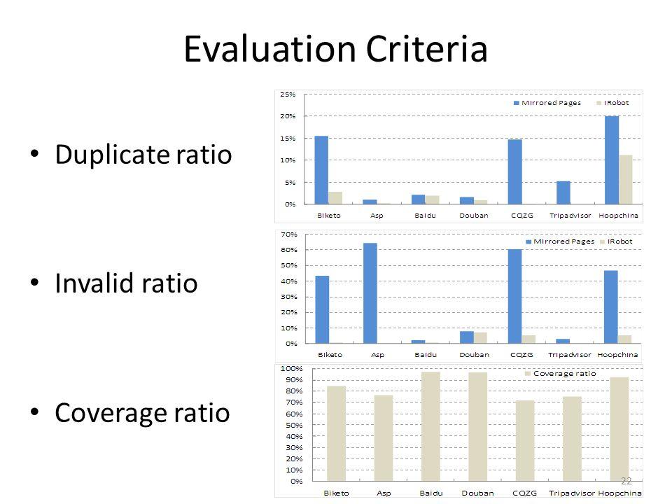 Evaluation Criteria Duplicate ratio Invalid ratio Coverage ratio 22