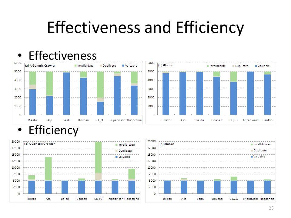 Effectiveness and Efficiency Effectiveness Efficiency 23