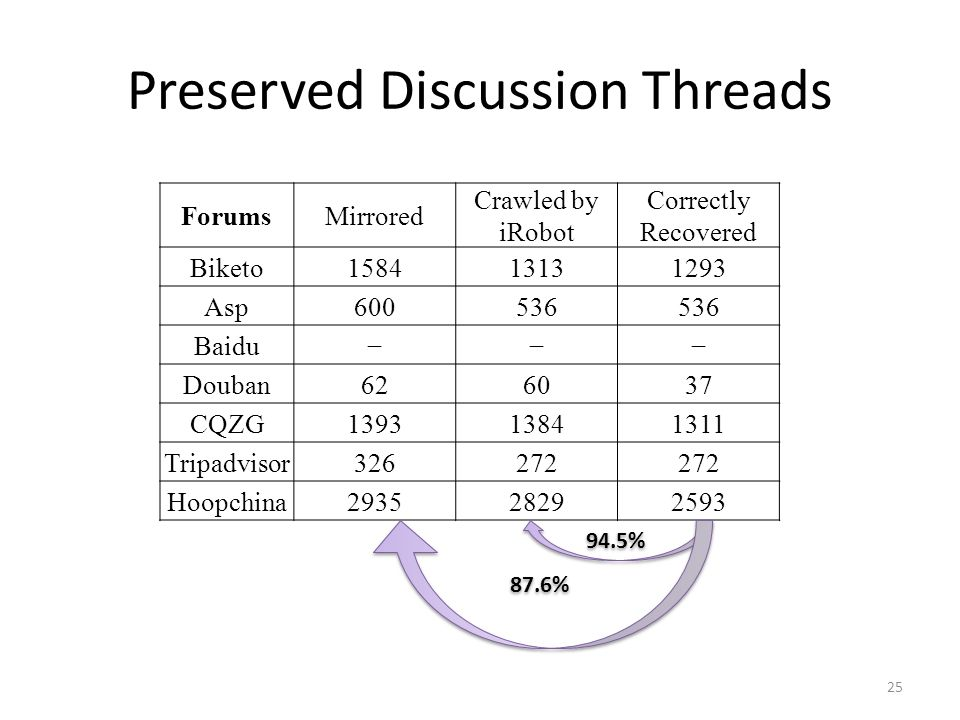 Preserved Discussion Threads ForumsMirrored Crawled by iRobot Correctly Recovered Biketo158413131293 Asp600536 Baidu Douban626037 CQZG139313841311 Tri