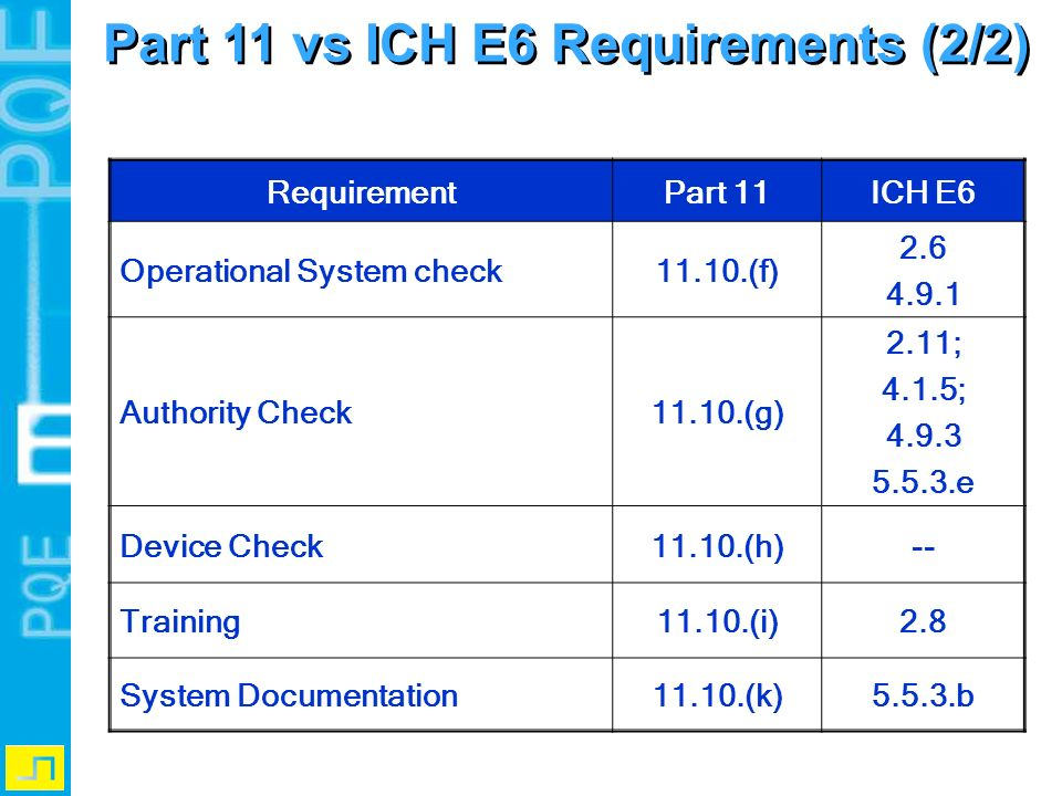 RequirementPart 11ICH E6 Operational System check11.10.(f) 2.6 4.9.1 Authority Check11.10.(g) 2.11; 4.1.5; 4.9.3 5.5.3.e Device Check11.10.(h)-- Train