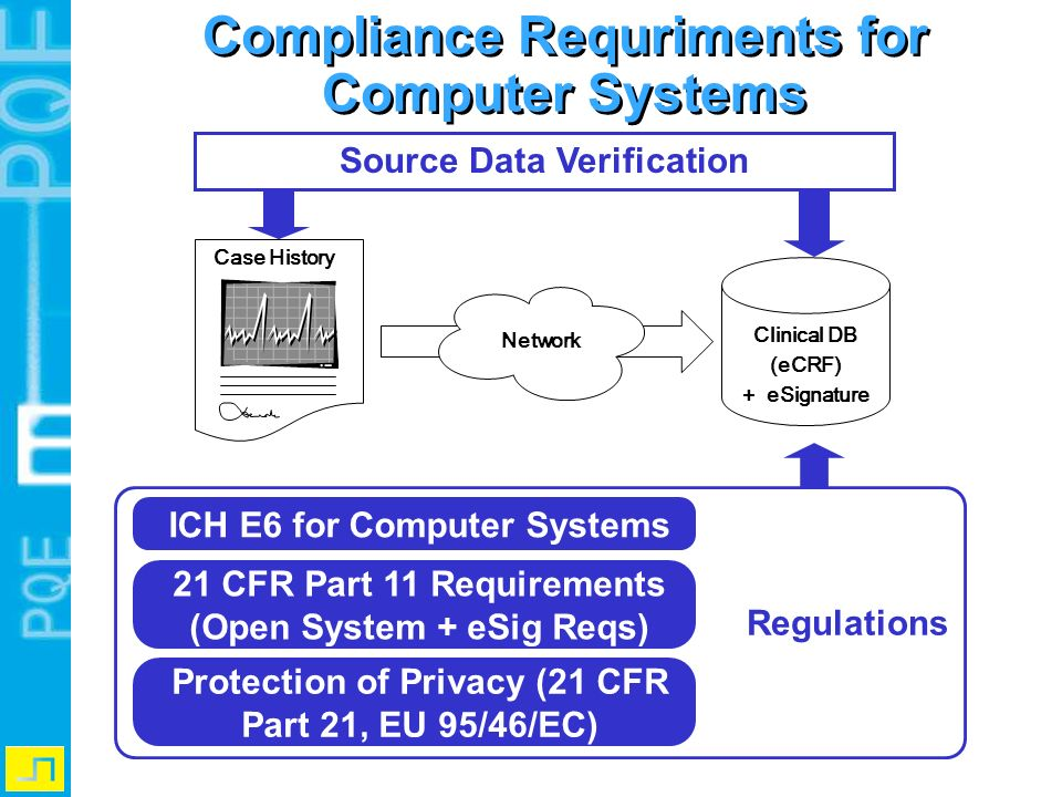 Source Data Verification ICH E6 for Computer Systems 21 CFR Part 11 Requirements (Open System + eSig Reqs) Protection of Privacy (21 CFR Part 21, EU 9