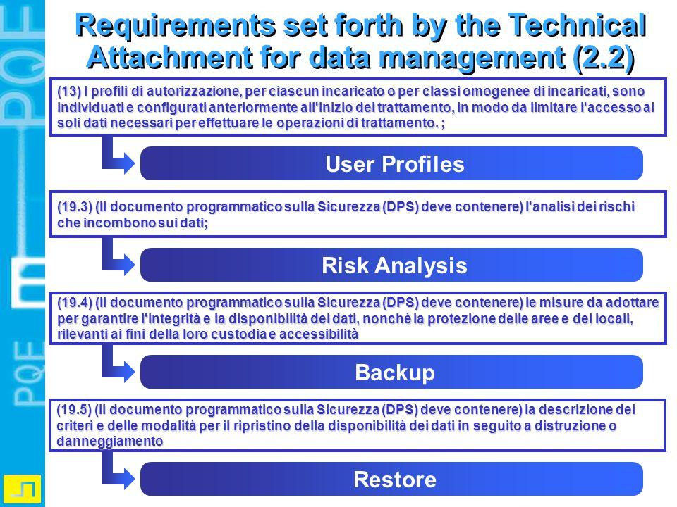 (19.3) (Il documento programmatico sulla Sicurezza (DPS) deve contenere) l'analisi dei rischi che incombono sui dati; Risk Analysis (19.4) (Il documen