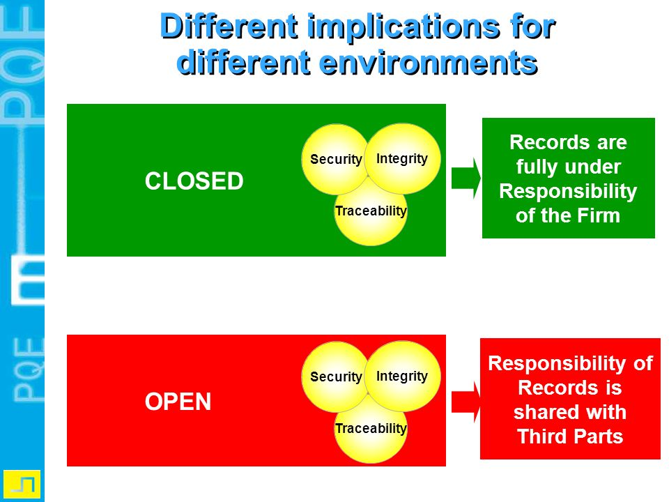 CLOSED OPEN Records are fully under Responsibility of the Firm Responsibility of Records is shared with Third Parts Traceability Security Integrity Di