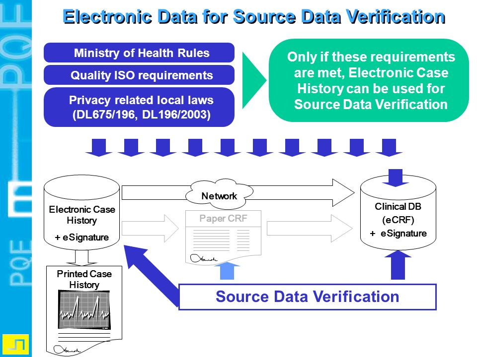 Electronic Data for Source Data Verification Electronic Case History + eSignature Paper CRF Network Printed Case History Clinical DB (eCRF) + eSignatu