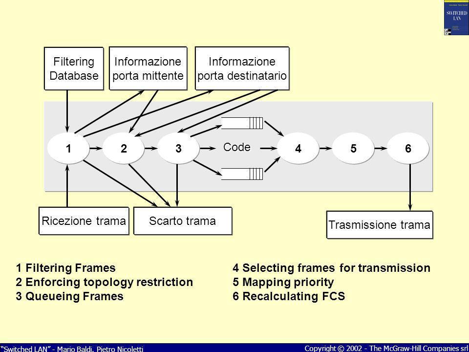Switched LAN - Mario Baldi, Pietro Nicoletti Copyright © 2002 - The McGraw-Hill Companies srl Informazione porta mittente Informazione porta destinata