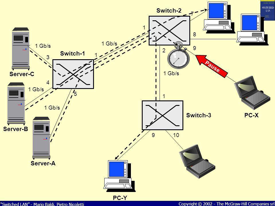 Switched LAN - Mario Baldi, Pietro Nicoletti Copyright © 2002 - The McGraw-Hill Companies srl 1 1 3 4 5 7 8 9 2 1 9 Server-A PC-X Server-B Pause Serve