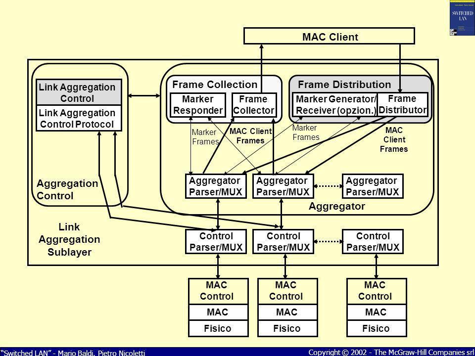 Switched LAN - Mario Baldi, Pietro Nicoletti Copyright © 2002 - The McGraw-Hill Companies srl Control Parser/MUX MAC Control MAC Fisico MAC Control MA