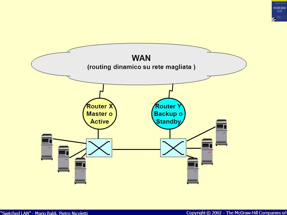 Switched LAN - Mario Baldi, Pietro Nicoletti Copyright © 2002 - The McGraw-Hill Companies srl Router Y Backup o Standby Router X Master o Active WAN (