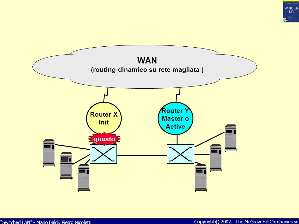 Switched LAN - Mario Baldi, Pietro Nicoletti Copyright © 2002 - The McGraw-Hill Companies srl Router Y Master o Active Router X Init WAN (routing dina