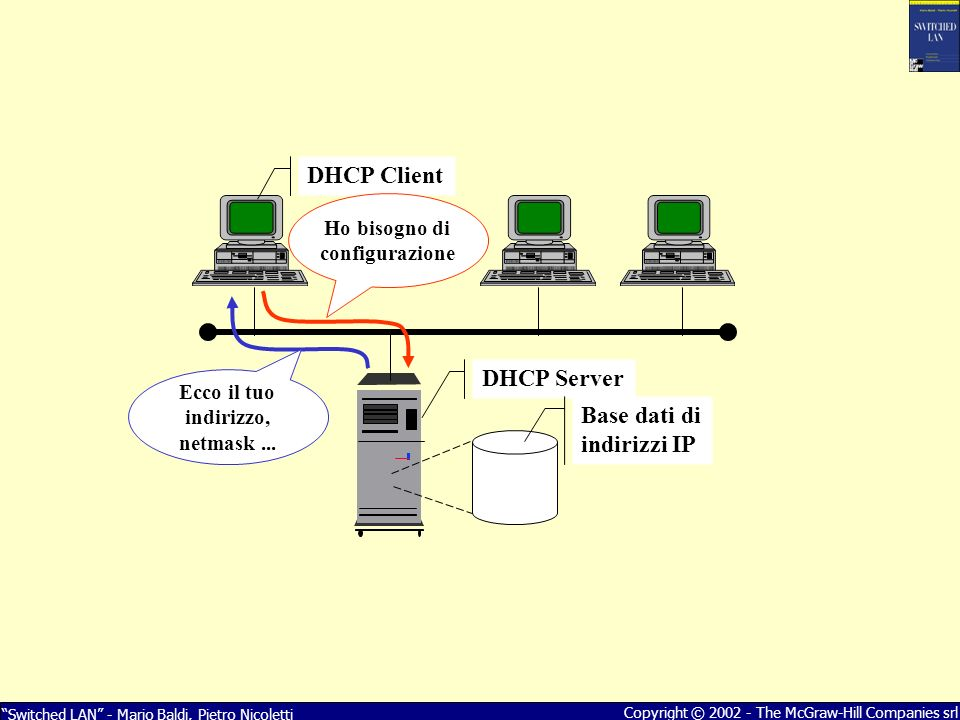 Switched LAN - Mario Baldi, Pietro Nicoletti Copyright © 2002 - The McGraw-Hill Companies srl DHCP Client DHCP Server Base dati di indirizzi IP Ho bis