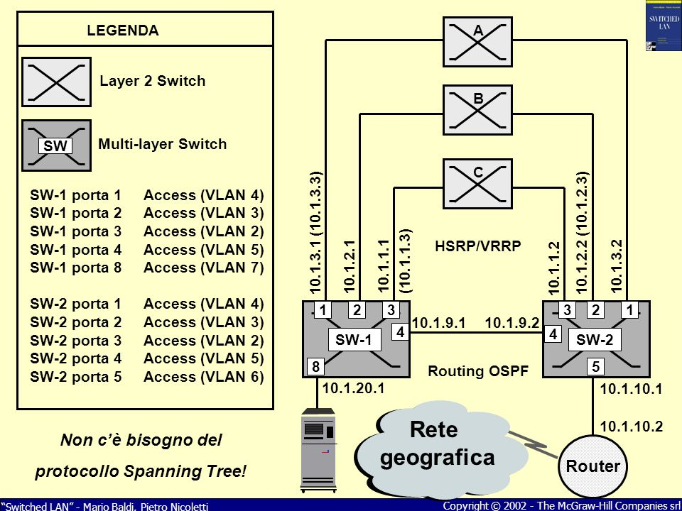Switched LAN - Mario Baldi, Pietro Nicoletti Copyright © 2002 - The McGraw-Hill Companies srl 10.1.9.110.1.9.2 Router Rete geografica 10.1.10.1 10.1.1
