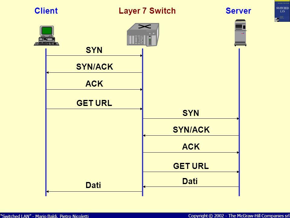 Switched LAN - Mario Baldi, Pietro Nicoletti Copyright © 2002 - The McGraw-Hill Companies srl SYN SYN/ACK ACK GET URL SYN SYN/ACK ACK GET URL Dati Cli