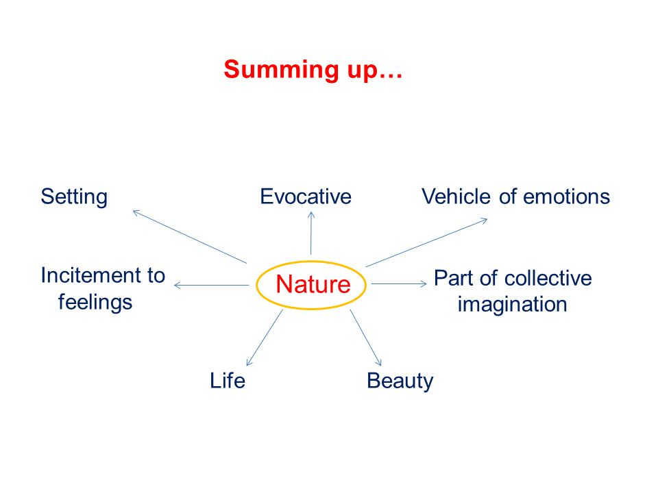 Summing up… Nature Setting Evocative Vehicle of emotions Incitement to feelings Life Beauty Part of collective imagination
