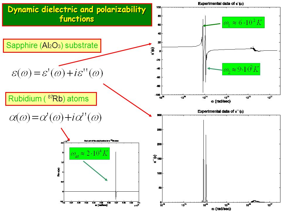 Dynamic dielectric and polarizability functions Sapphire (Al 2 O 3 ) substrate Rubidium ( Rb) atoms 87