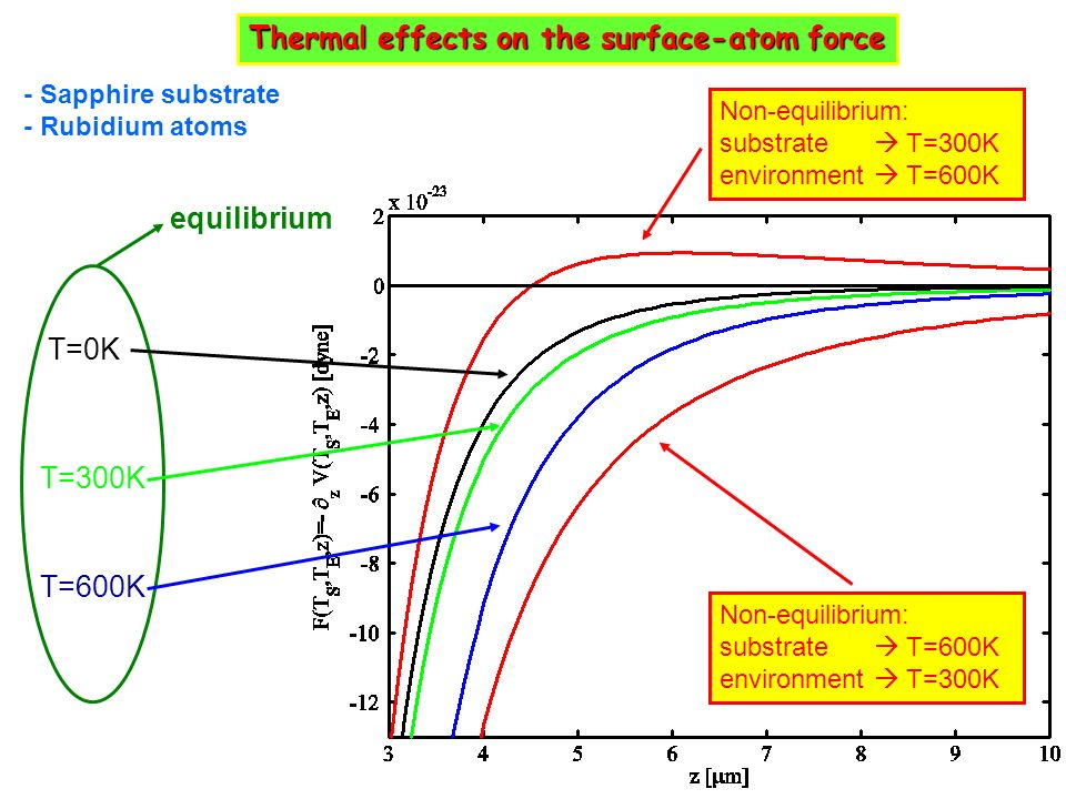 Thermal effects on the surface-atom force T=0K T=300K - Sapphire substrate - Rubidium atoms T=600K Non-equilibrium: substrate T=300K environment T=600