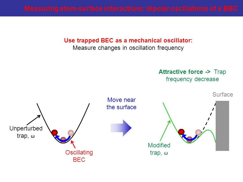 Attractive force -> Trap frequency decrease Unperturbed trap, Modified trap, Move near the surface Use trapped BEC as a mechanical oscillator: Measure