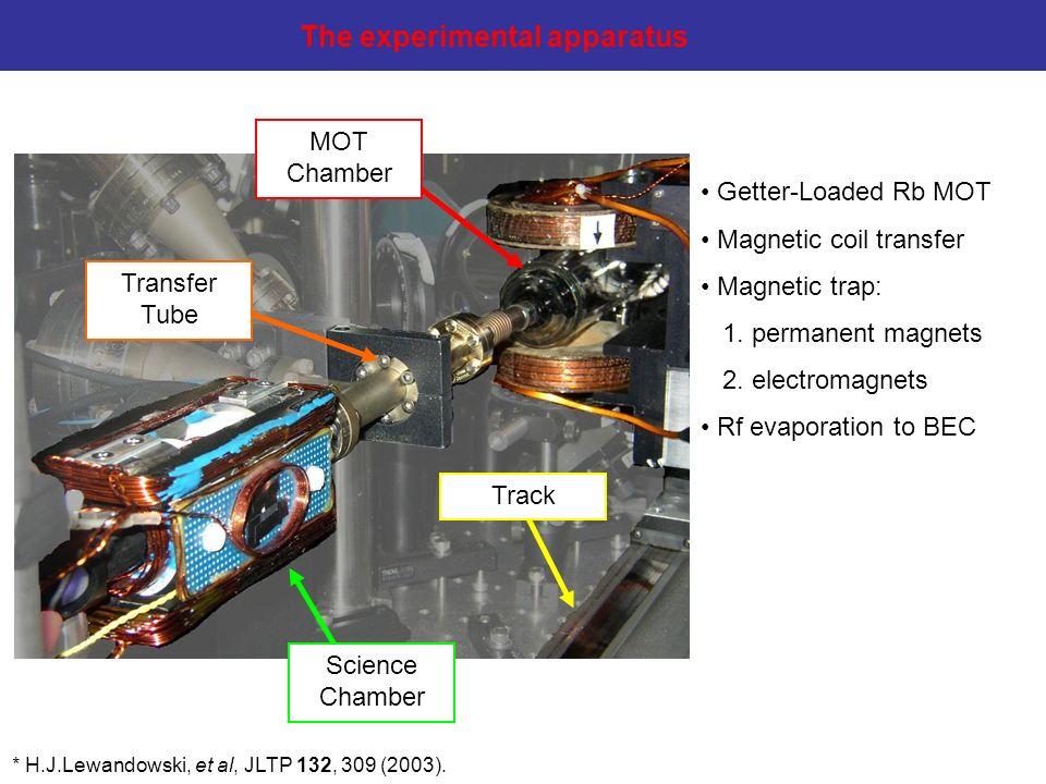 Getter-Loaded Rb MOT Magnetic coil transfer Magnetic trap: 1. permanent magnets 2. electromagnets Rf evaporation to BEC * H.J.Lewandowski, et al, JLTP