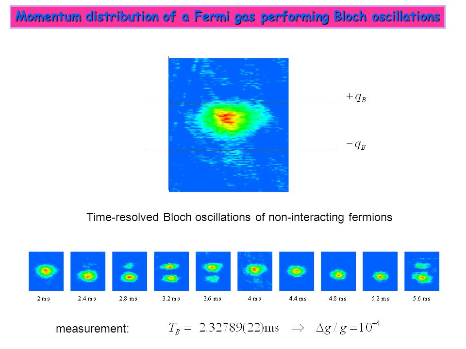 measurement: Time-resolved Bloch oscillations of non-interacting fermions Momentum distribution of a Fermi gas performing Bloch oscillations