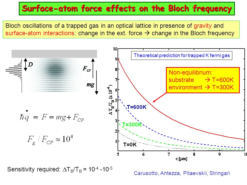 Bloch oscillations of a trapped gas in an optical lattice in presence of gravity and surface-atom interactions: change in the ext. force change in the