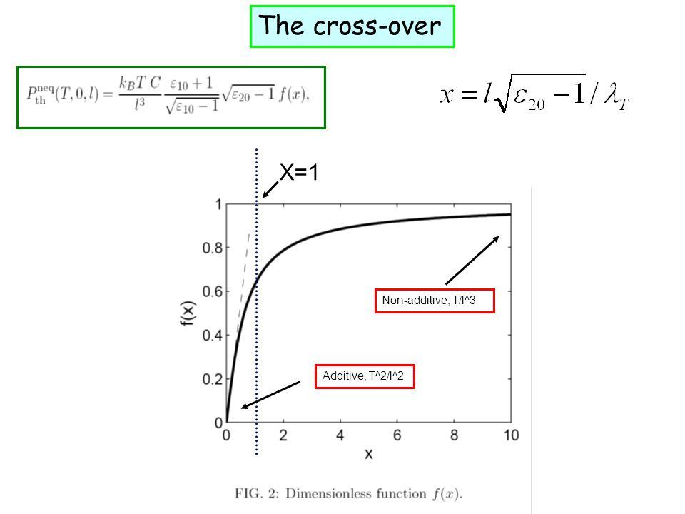 X=1 Non-additive, T/l^3 Additive, T^2/l^2 The cross-over