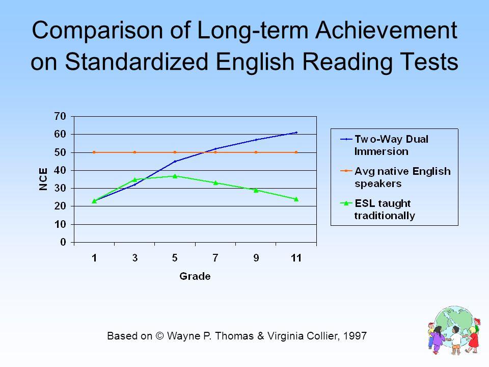Comparison of Long-term Achievement on Standardized English Reading Tests Based on © Wayne P. Thomas & Virginia Collier, 1997