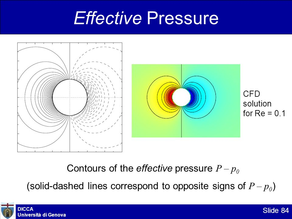 DICCA Università di Genova Slide 84 Effective Pressure Contours of the effective pressure P – p 0 (solid-dashed lines correspond to opposite signs of