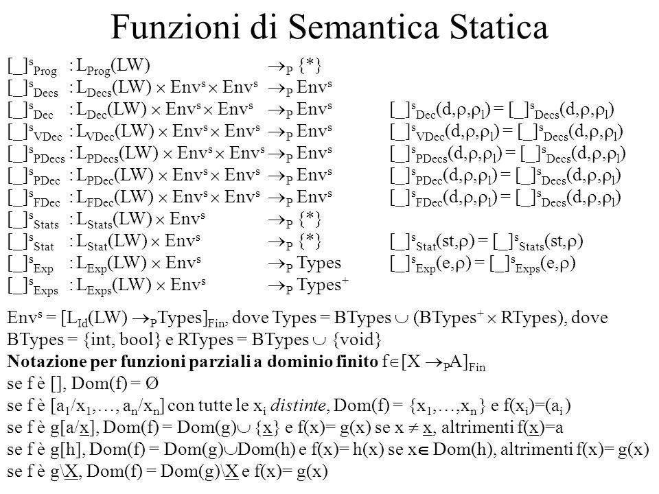Funzioni di Semantica Statica [_] s Prog :L Prog (LW) P {*} [_] s Decs :L Decs (LW) Env s Env s P Env s [_] s Dec :L Dec (LW) Env s Env s P Env s [_] s Dec (d,, l ) = [_] s Decs (d,, l ) [_] s VDec :L VDec (LW) Env s Env s P Env s [_] s VDec (d,, l ) = [_] s Decs (d,, l ) [_] s PDecs :L PDecs (LW) Env s Env s P Env s [_] s PDecs (d,, l ) = [_] s Decs (d,, l ) [_] s PDec :L PDec (LW) Env s Env s P Env s [_] s PDec (d,, l ) = [_] s Decs (d,, l ) [_] s FDec :L FDec (LW) Env s Env s P Env s [_] s FDec (d,, l ) = [_] s Decs (d,, l ) [_] s Stats :L Stats (LW) Env s P {*} [_] s Stat :L Stat (LW) Env s P {*} [_] s Stat (st, ) = [_] s Stats (st, ) [_] s Exp :L Exp (LW) Env s P Types [_] s Exp (e, ) = [_] s Exps (e, ) [_] s Exps :L Exps (LW) Env s P Types + Env s = [L Id (LW) P Types] Fin, dove Types = BTypes (BTypes + RTypes), dove BTypes = {int, bool} e RTypes = BTypes {void} Notazione per funzioni parziali a dominio finito f [X P A] Fin se f è [], Dom(f) = Ø se f è [a 1 /x 1,…, a n /x n ] con tutte le x i distinte, Dom(f) = {x 1,…,x n } e f(x i )=(a i ) se f è g[a/x], Dom(f) = Dom(g) x} e f(x)= g(x) se x x, altrimenti f(x)=a se f è g[h], Dom(f) = Dom(g) Dom(h) e f(x)= h(x) se x Dom(h), altrimenti f(x)= g(x) se f è g\X, Dom(f) = Dom(g)\X e f(x)= g(x)