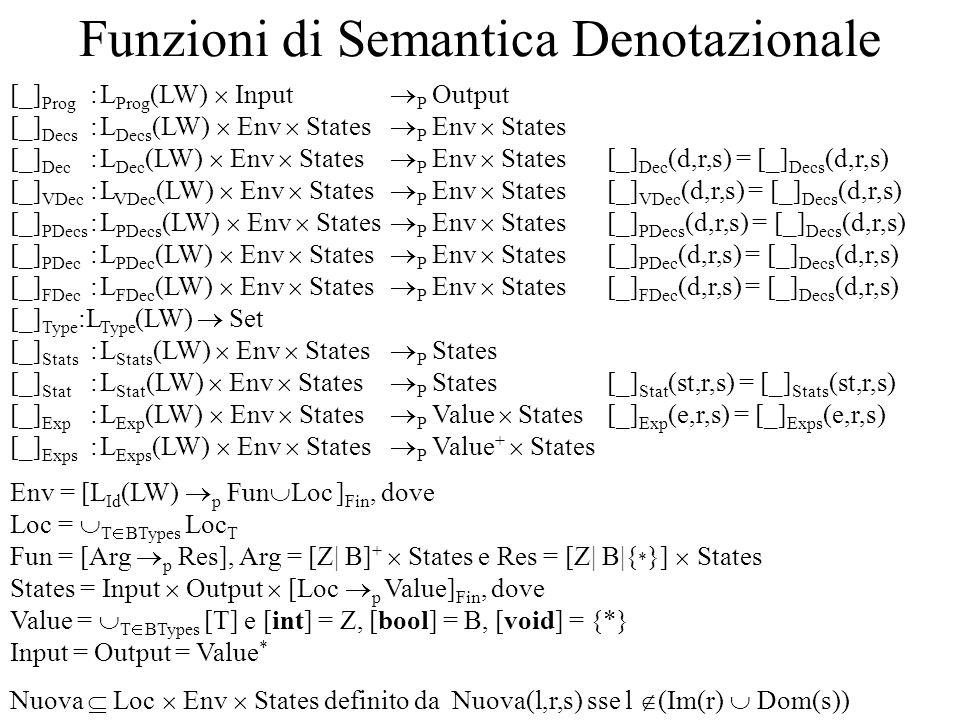 Funzioni di Semantica Denotazionale [_] Prog :L Prog (LW) Input P Output [_] Decs :L Decs (LW) Env States P Env States [_] Dec :L Dec (LW) Env States P Env States [_] Dec (d,r,s) = [_] Decs (d,r,s) [_] VDec :L VDec (LW) Env States P Env States [_] VDec (d,r,s) = [_] Decs (d,r,s) [_] PDecs :L PDecs (LW) Env States P Env States [_] PDecs (d,r,s) = [_] Decs (d,r,s) [_] PDec :L PDec (LW) Env States P Env States [_] PDec (d,r,s) = [_] Decs (d,r,s) [_] FDec :L FDec (LW) Env States P Env States [_] FDec (d,r,s) = [_] Decs (d,r,s) [_] Type :L Type (LW) Set [_] Stats :L Stats (LW) Env States P States [_] Stat :L Stat (LW) Env States P States [_] Stat (st,r,s) = [_] Stats (st,r,s) [_] Exp :L Exp (LW) Env States P Value States [_] Exp (e,r,s) = [_] Exps (e,r,s) [_] Exps :L Exps (LW) Env States P Value + States Env = [L Id (LW) p Fun Loc ] Fin, dove Loc = T BTypes Loc T Fun = [Arg p Res], Arg = [Z| B] + States e Res = [Z| B|{ * }] States States = Input Output [Loc p Value] Fin, dove Value = T BTypes [T] e [int] = Z, [bool] = B, [void] = {*} Input = Output = Value * Nuova Loc Env States definito da Nuova(l,r,s) sse l (Im(r) Dom(s))