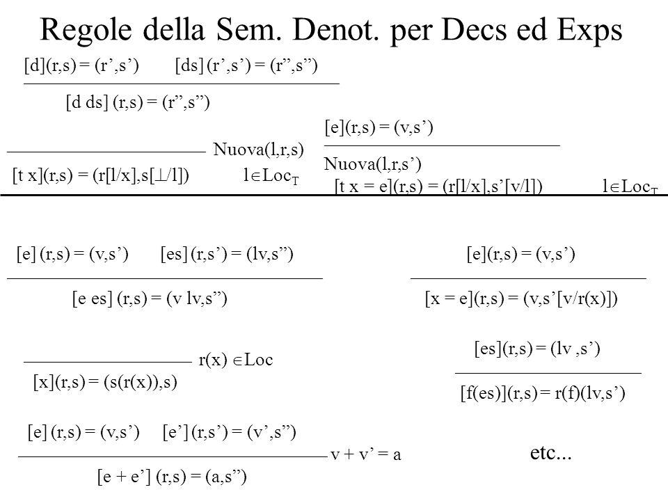 Regole della Sem. Denot. per Decs ed Exps [d](r,s) = (r,s) [ds] (r,s) = (r,s) ___________________________________________________ [d ds] (r,s) = (r,s)