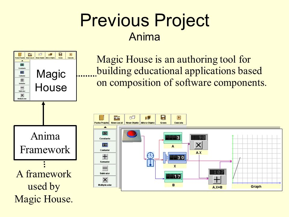 Magic House Previous Project Anima Anima Framework Magic House is an authoring tool for building educational applications based on composition of software components.