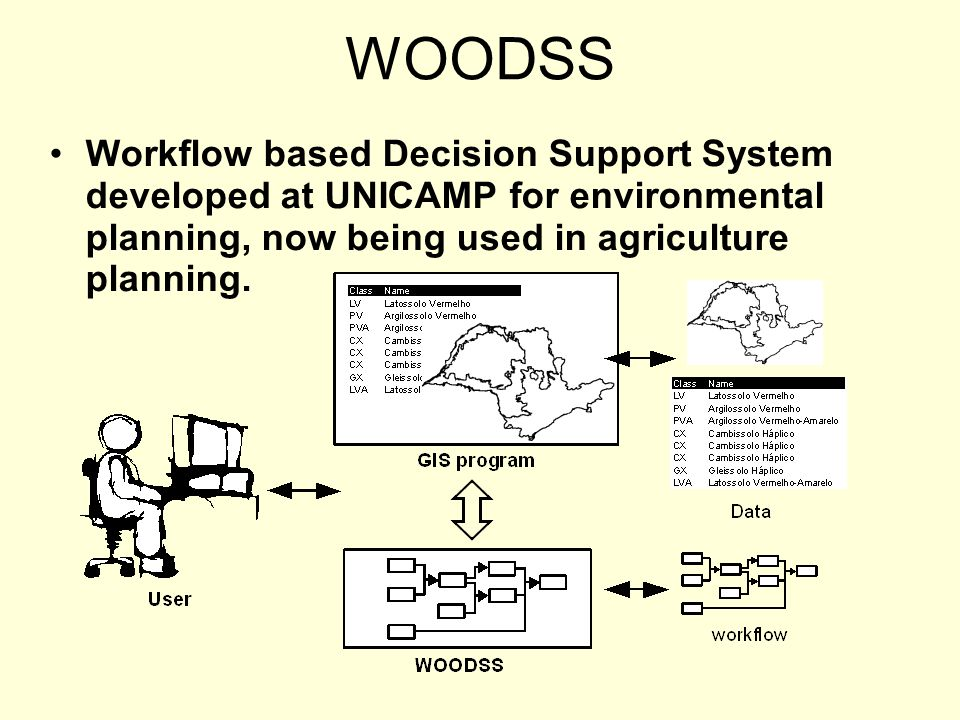 Workflow based Decision Support System developed at UNICAMP for environmental planning, now being used in agriculture planning. WOODSS