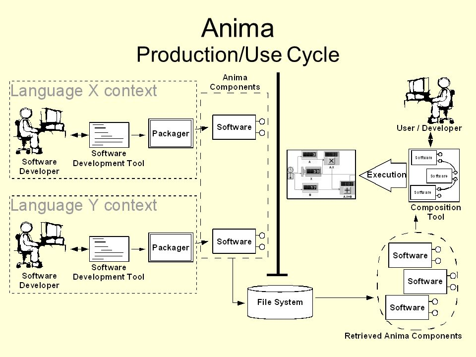 Anima Production/Use Cycle