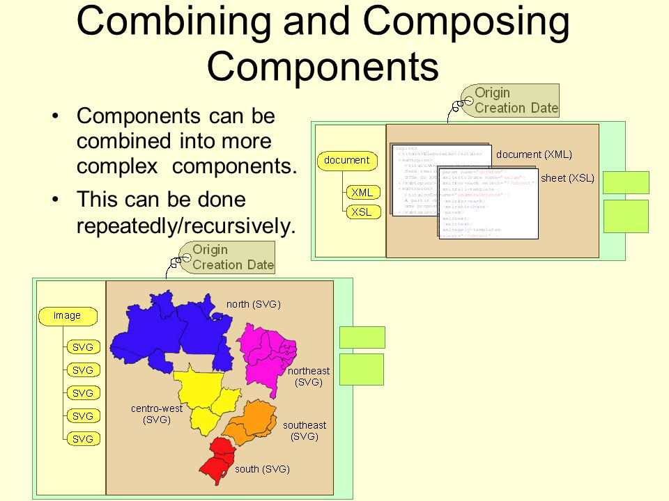 Components can be combined into more complex components. This can be done repeatedly/recursively. Combining and Composing Components
