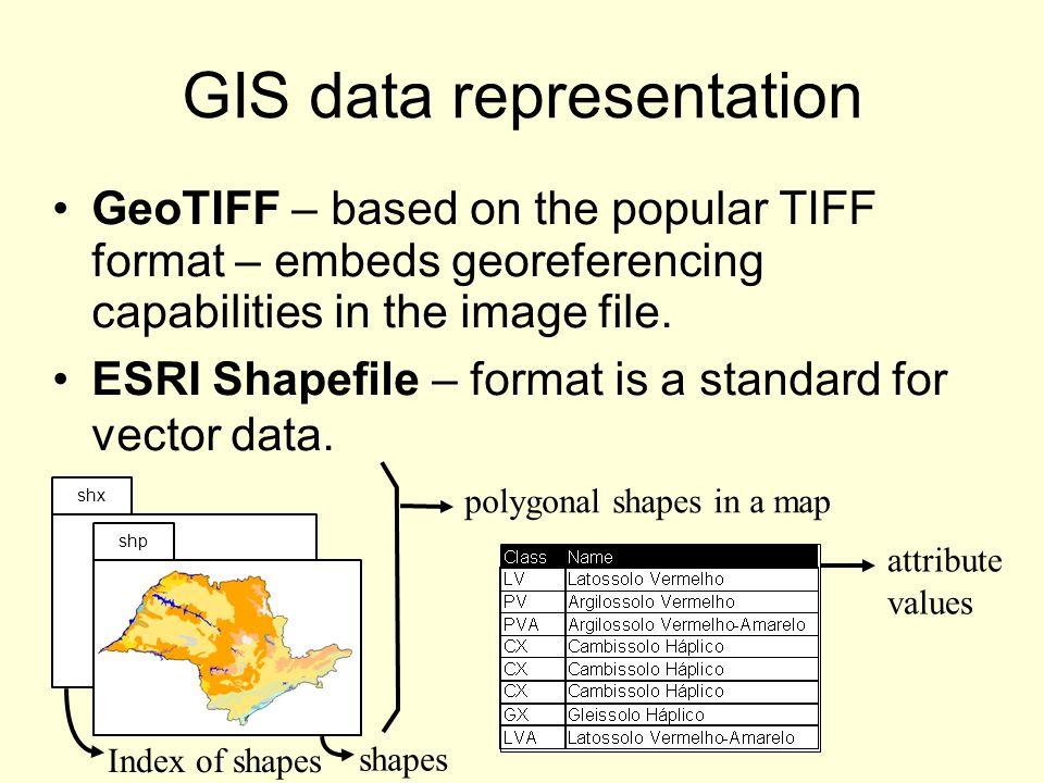 GIS data representation GeoTIFF – based on the popular TIFF format – embeds georeferencing capabilities in the image file. ESRI Shapefile – format is