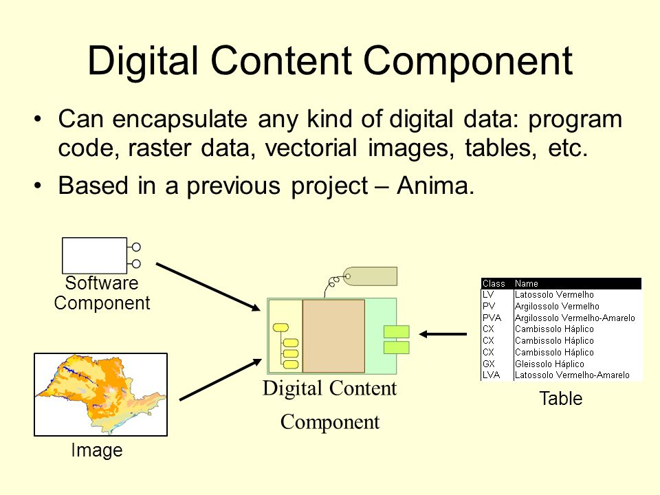 Digital Content Component Can encapsulate any kind of digital data: program code, raster data, vectorial images, tables, etc. Based in a previous proj
