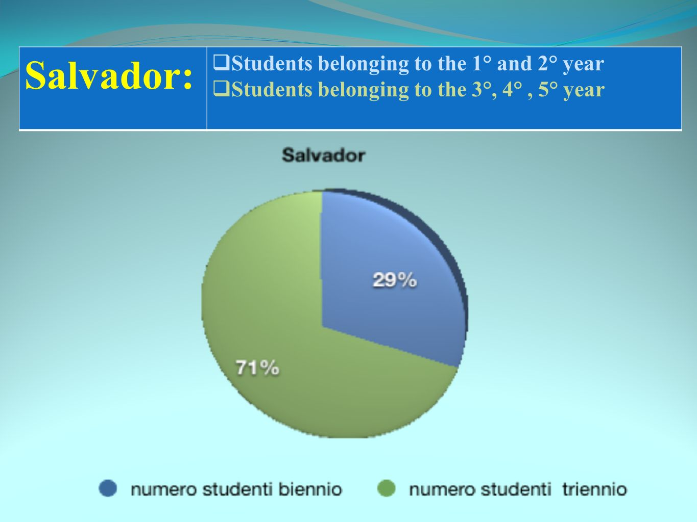 Salvador: Students belonging to the 1° and 2° year Students belonging to the 3°, 4°, 5° year