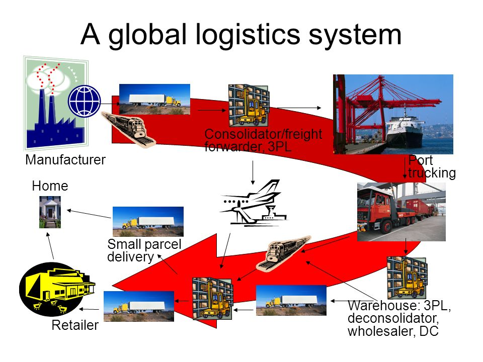 A global logistics system Consolidator/freight forwarder, 3PL Manufacturer Port trucking Warehouse: 3PL, deconsolidator, wholesaler, DC Retailer Small