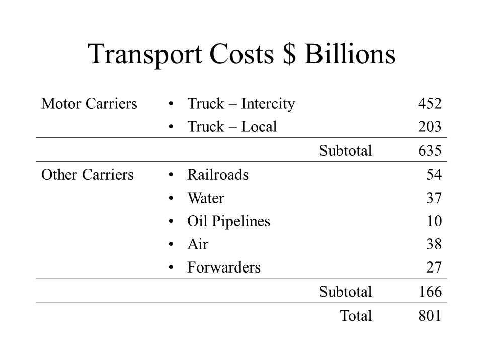 Transport Costs $ Billions Motor CarriersTruck – Intercity Truck – Local 452 203 Subtotal635 Other CarriersRailroads Water Oil Pipelines Air Forwarder