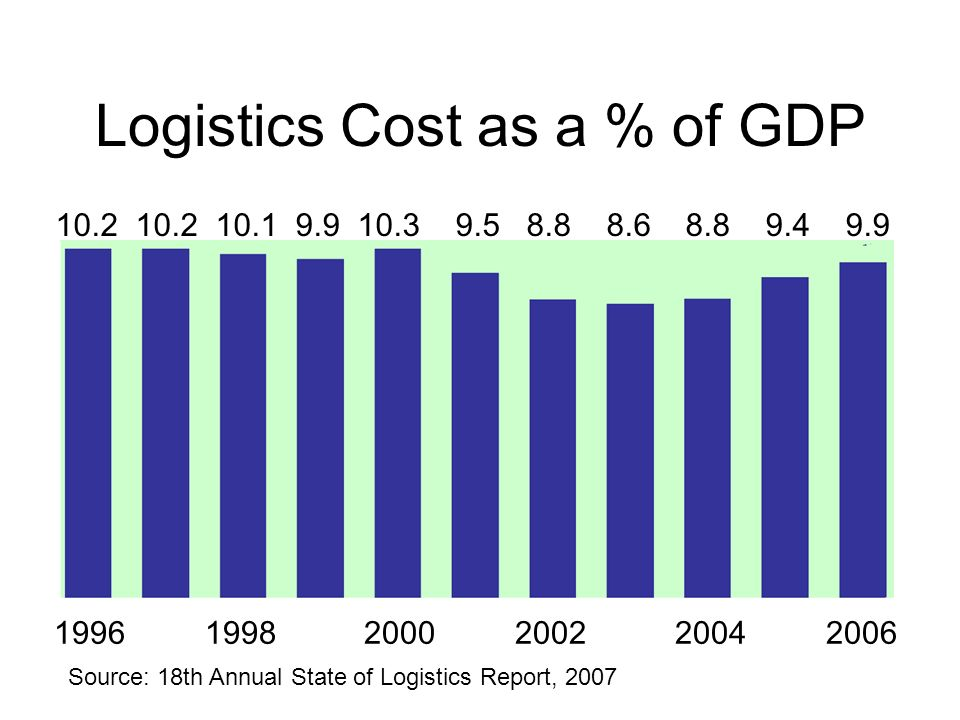 Logistics Cost as a % of GDP 1996 1998 2000 2002 2004 2006 10.2 10.2 10.1 9.9 10.3 9.5 8.8 8.6 8.8 9.4 9.9 Source: 18th Annual State of Logistics Repo