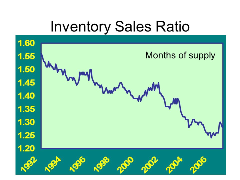 Inventory Sales Ratio Months of supply