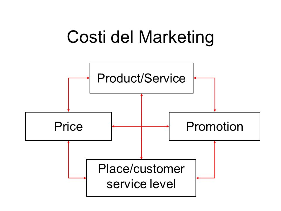 Costi del Marketing Place/customer service level Product/Service PricePromotion