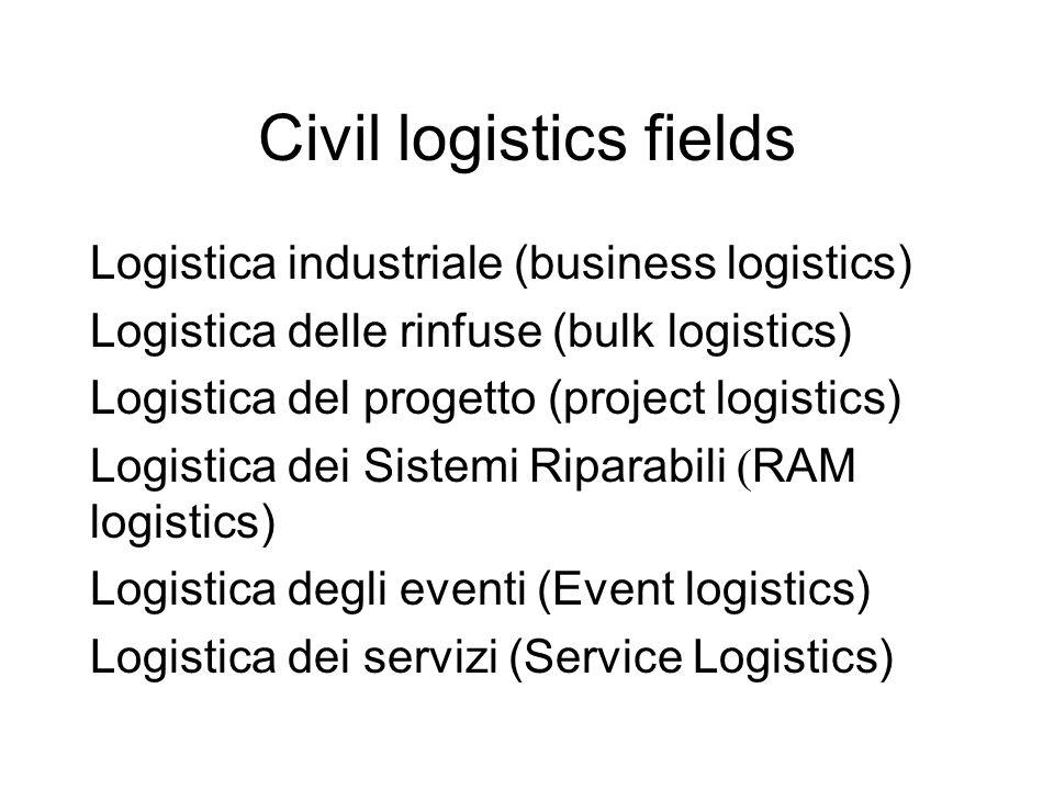 Costi di acquisto/produzione lotti Procurement/lot production costs Movimentazione materiali Material Handling Approvvigionamenti Procurement