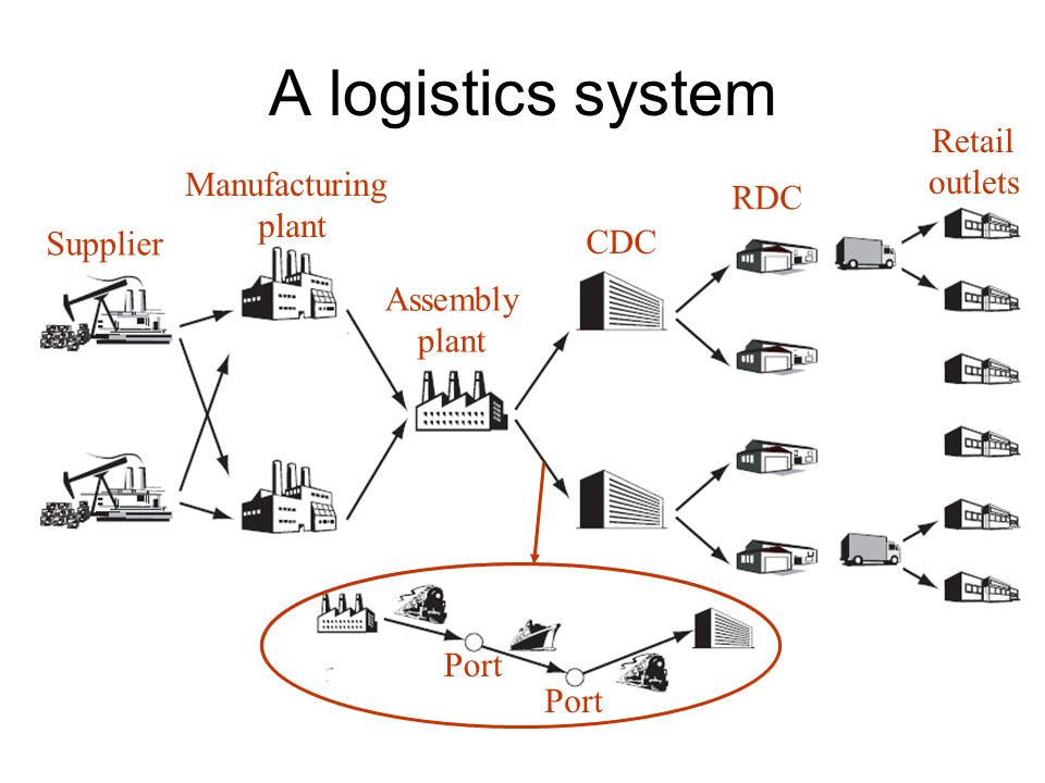 A logistics system Supplier Manufacturing plant Assembly plant CDC RDC Retail outlets Port