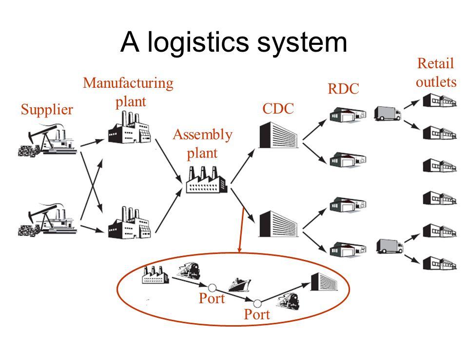 Il marketing massimizza i profitti aziendali La logistica minimizza i costi totali dati gli obiettivi di servizio al cliente Logistica Place/customer service level Marketing