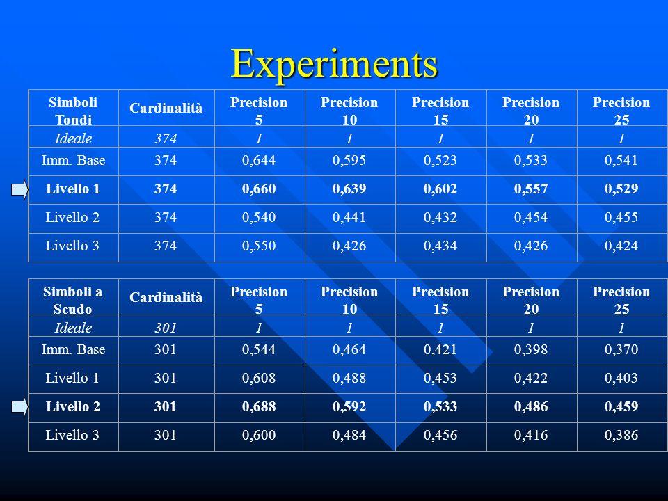 Experiments Simboli Tondi Cardinalità Precision 5 Precision 10 Precision 15 Precision 20 Precision 25 Ideale37411111 Imm.
