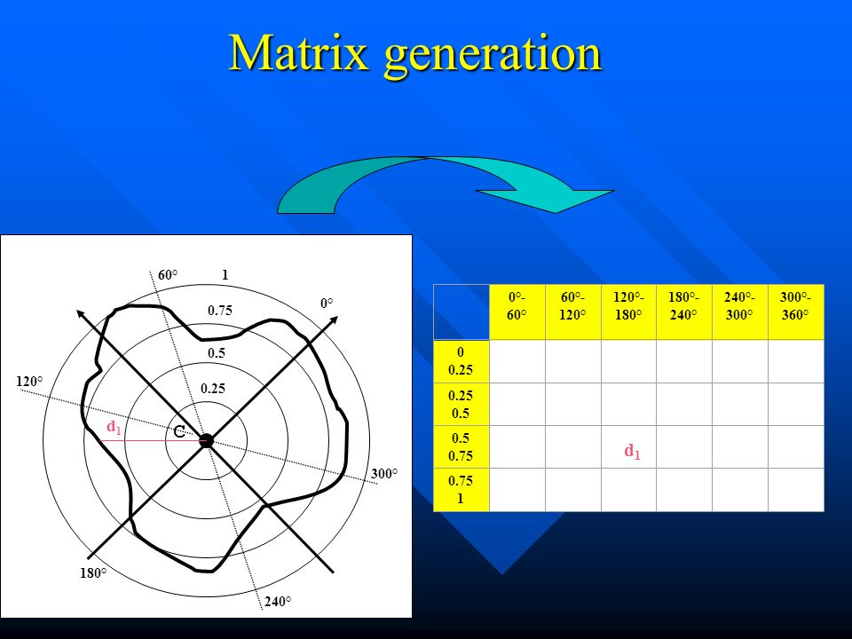 Matrix generation C 0.25 0.5 0.75 1 0° 120° 60° 180° 240° 300° 0°- 60° 60°- 120° 120°- 180° 180°- 240° 240°- 300° 300°- 360° 0 0.25 0.5 0.75 1 d1d1 0°- 60° 60°- 120° 120°- 180° 180°- 240° 240°- 300° 300°- 360° 0 0.25 0.5 0.75 1 d1d1