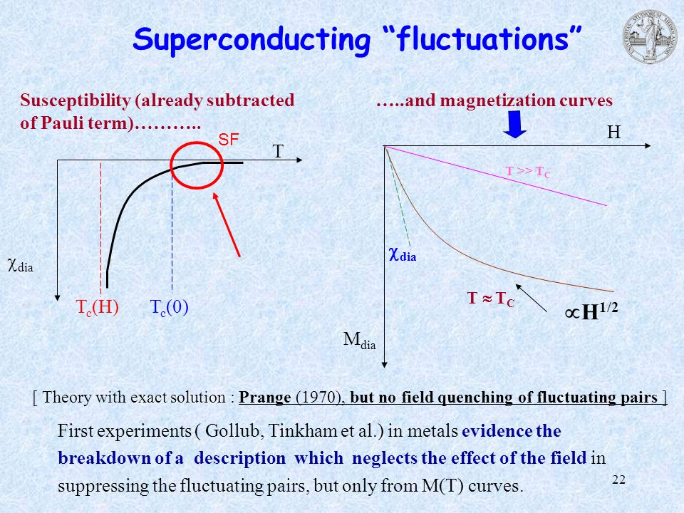 22 Superconducting fluctuations T dia T c (0)T c (H) exact solution [ Theory with exact solution : Prange (1970), but no field quenching of fluctuatin
